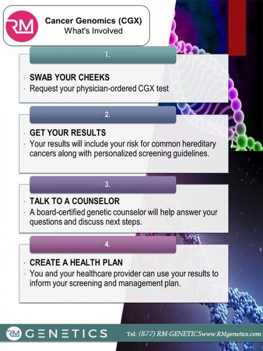 RM Genetics | StartUs