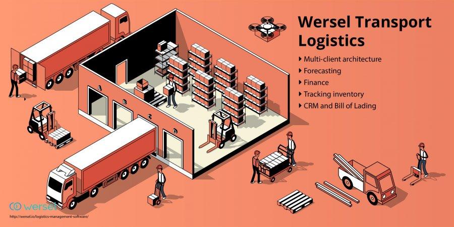 Wersel | StartUs
